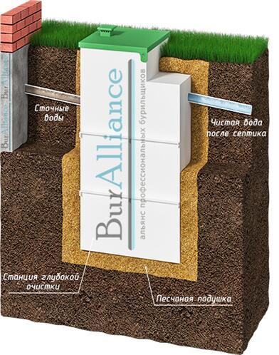 Устройство автономных канализационных систем